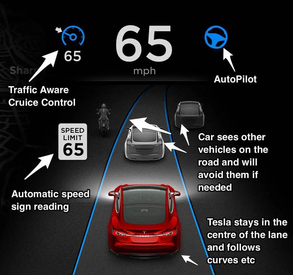 未来提前到来?一文读懂自动驾驶Level 1~ Level 5