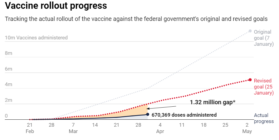 最新曝光!澳多家医院医护不愿接种牛津疫苗,要打辉瑞!